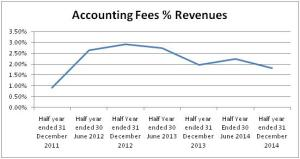 Accounting Fees
