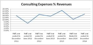 Consulting Expense