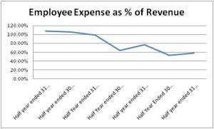 Employee Expense
