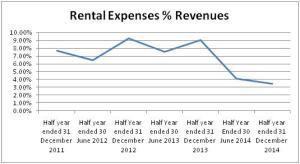 Rental Expense
