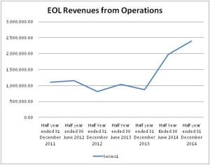 Revenues from Operations